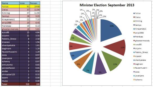 Minister Election September 2013 Result